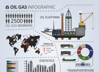 Oil gas infographic