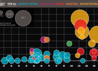 Visualize Sports Teams Value